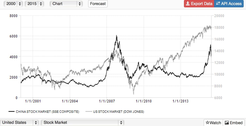 stock market crash | unorthodox thoughts